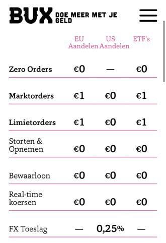 Hoe werkt een ETF - BUXZero prijslijst