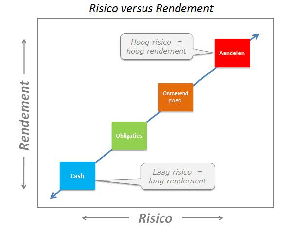 De basis van beleggen - risico versus rendement vermogensbeheer