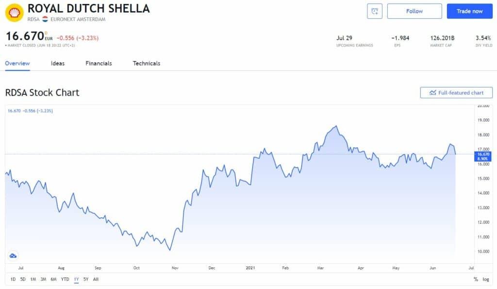 Dividendaandeel Shell - Beste dividendaandelen Nederland - dejongebelegger