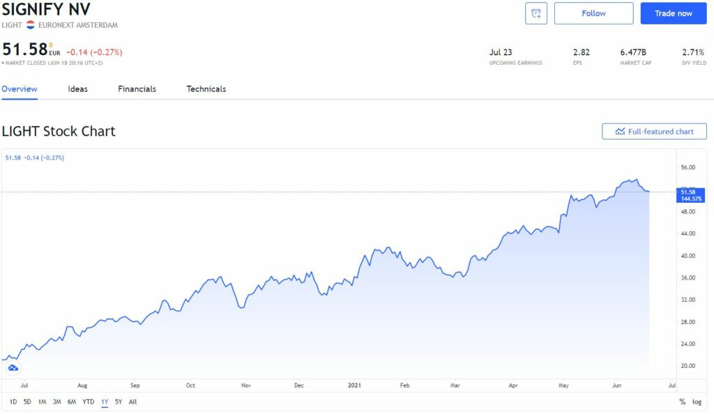 Dividendaandeel Signify - Beste dividendaandelen Nederland - dejongebelegger
